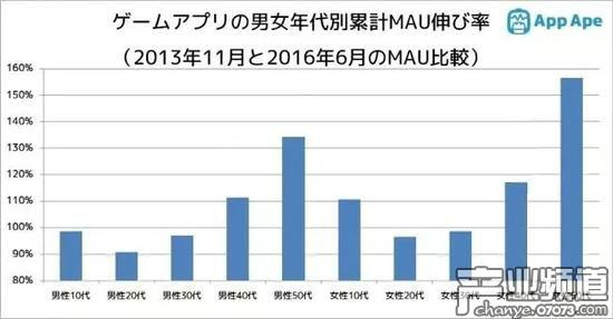 近年在日本,50岁以上的女性玩家数?#32771;?#22686;