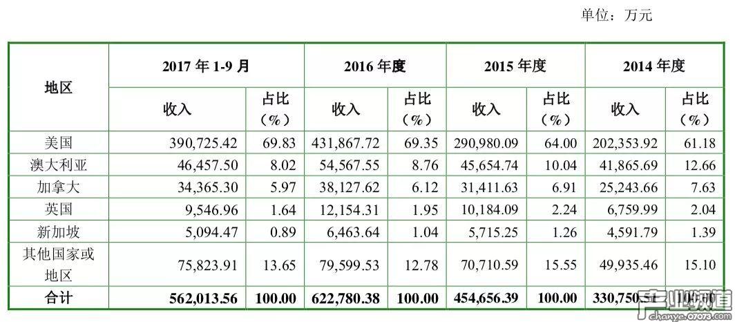 Playtika9个月营收超56亿,手游收入占比约68%