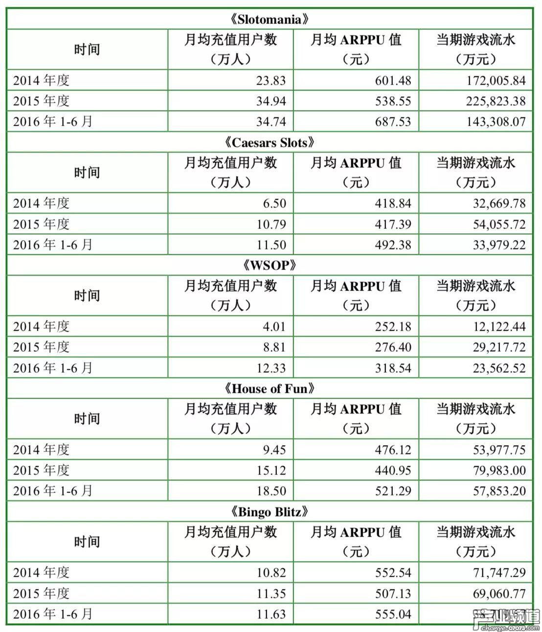 棋牌游戏《Slotomania》月均充值人数近35万,6个月流水达14亿