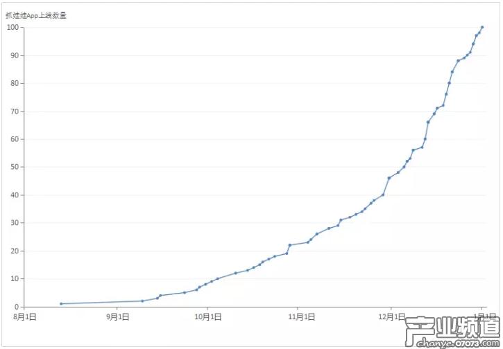 2017年8月~12月上线的在线抓娃娃App产品超过100款