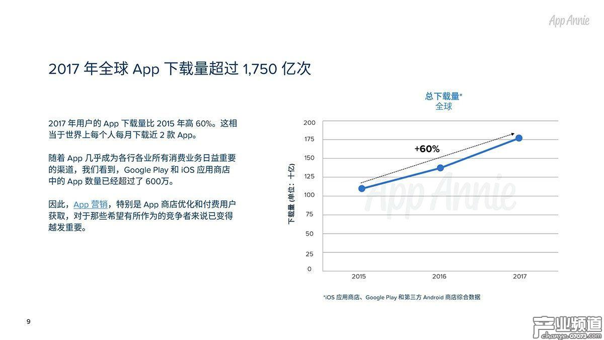 2017年全球App下载量超过1,750亿次