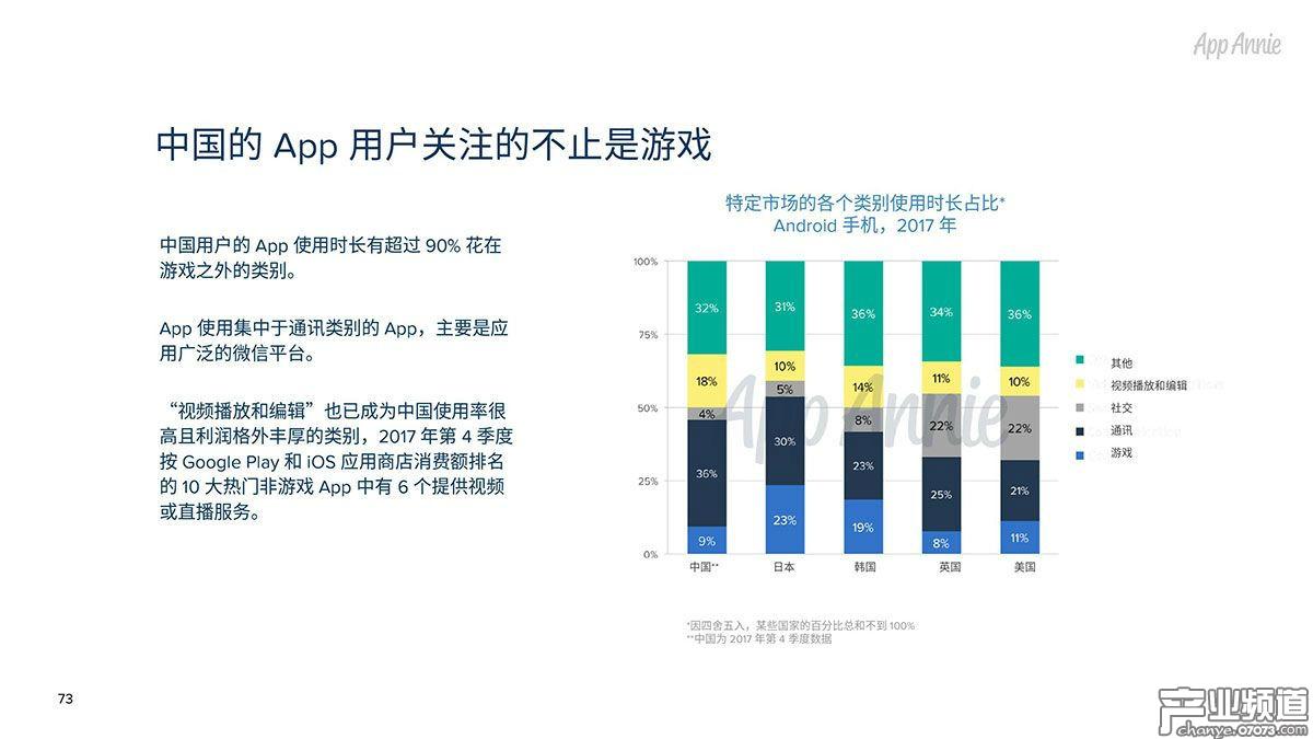 中国的App用户关注的不止是游戏