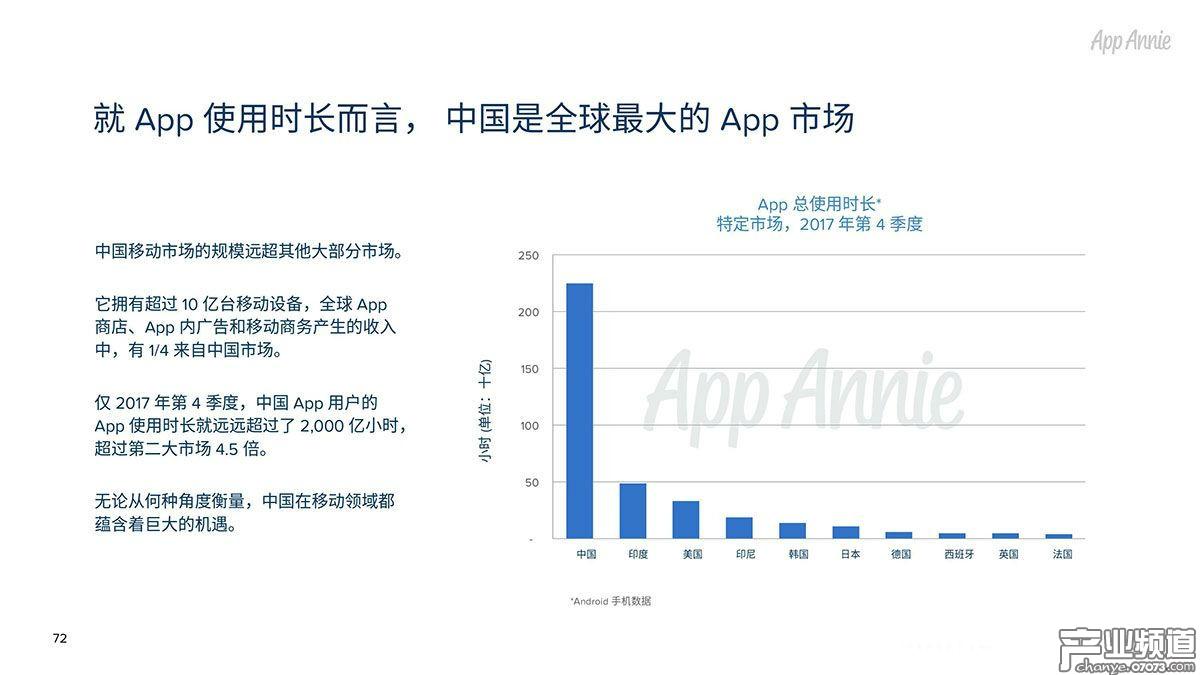 就App使用时长而言,中国是全球最大的App市场