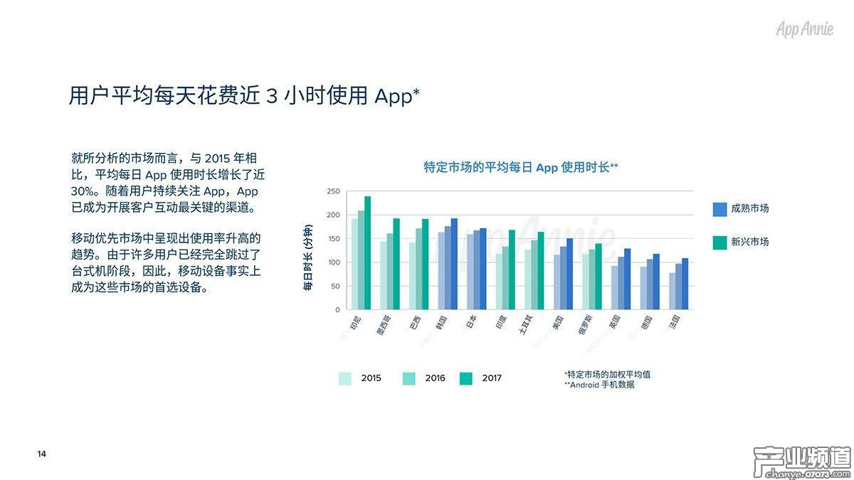 用户平均每天花费近3小时使用App