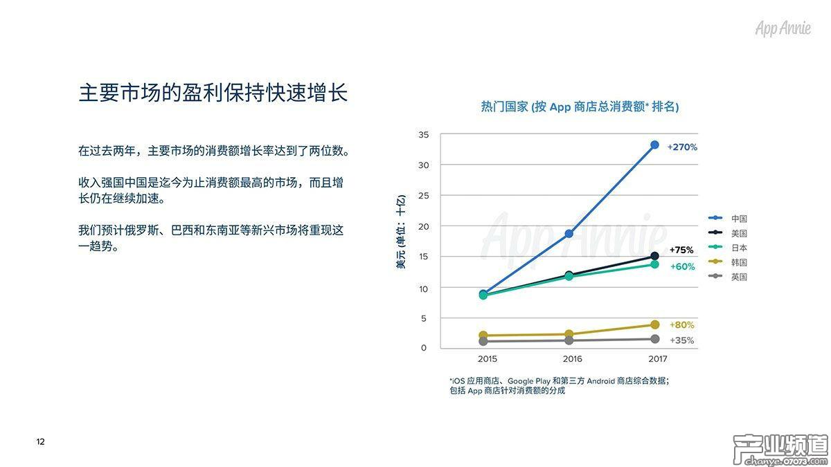 主要市场的盈利保持快速增长