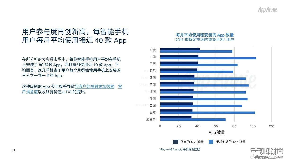 用户参与度再创新高,每智能手机 用户每月平均使用接近40款 App