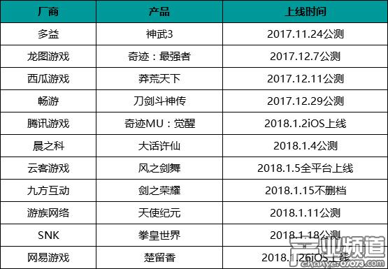 突然爆发的MMO市场:两个月连出11款大作
