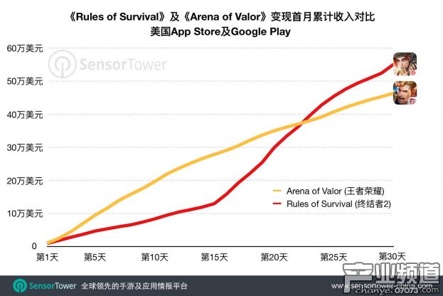 初期收入走势:《Rules of Survival》于变现第二周开始加速,第22天超过《Arena of Valor》