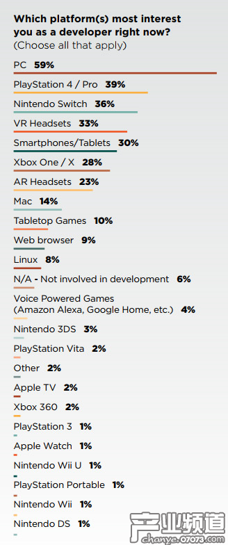 GDC2018报告:59%游戏开发者对PC平台最感兴趣