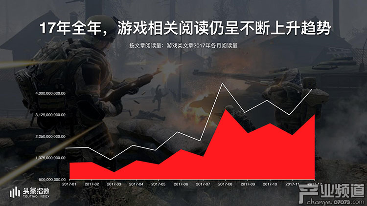 2017今日头条年度报告:游戏类文章阅读量226亿
