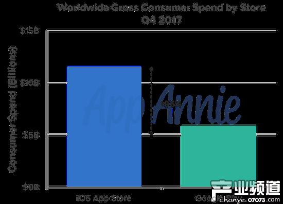 2017年第四季度全球应用消费支出数据