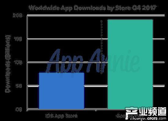 2017年第四季度全球应用下载量