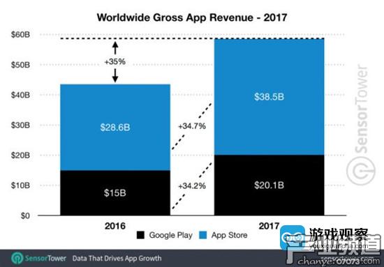 2017年全球移动应用收入总规模达584亿美元