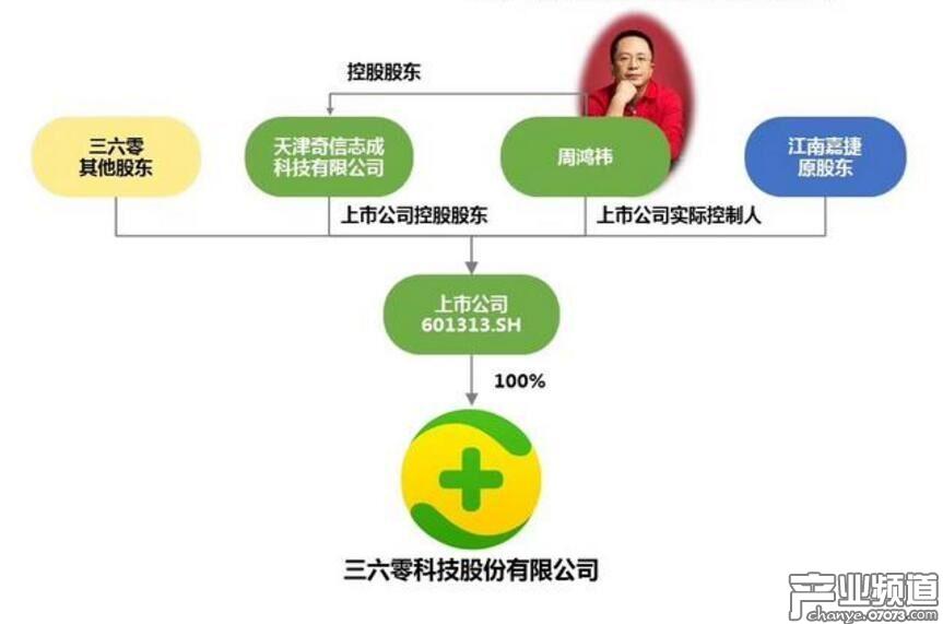360借壳江南嘉捷回归A股上市事宜获证监会核准