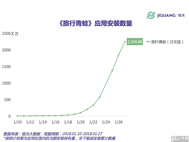 《旅行青蛙》累计安装量将破3000万 DAU峰值或超800万