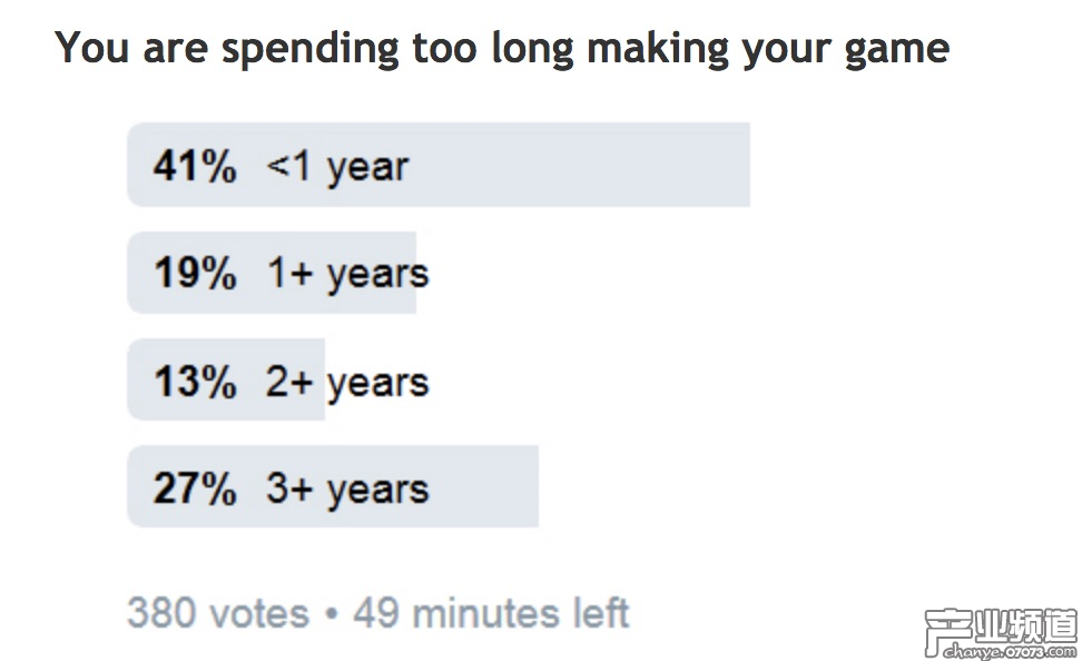 有接近三分之一的回答者称自己的游戏研发周期超过3年