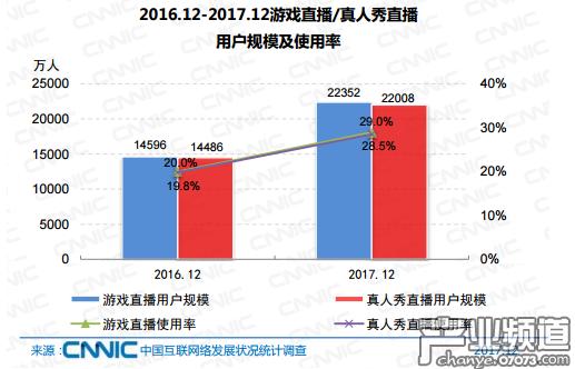 2016.12-2017.12游戏直播/真人秀直播用户规模及使用率