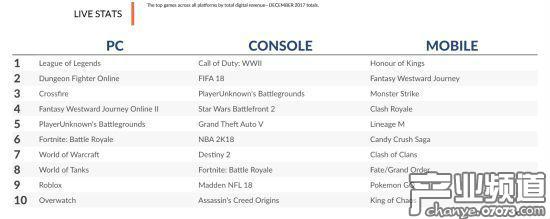 2017年不同平台游戏收入TOP 10排行情况