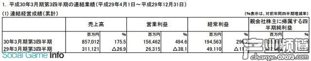 日本任天堂公司公布了2018年3月期第3半期的累计连结财报