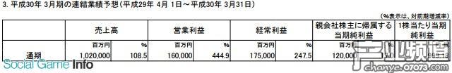 任天堂宣布再次上调2018年3月期的通期财报预想