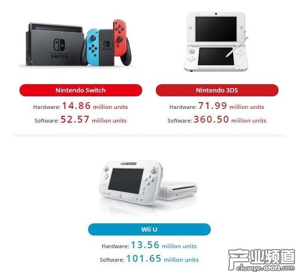 Switch去年总出货量达1486万台 三款大作销量超600万