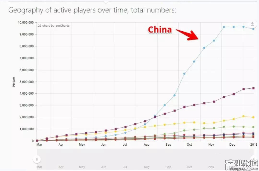 为何《绝地求生》中国活跃用户数突然停止增长