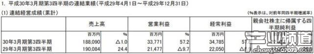SE近三季营收同比增近六成 净利润223亿日元