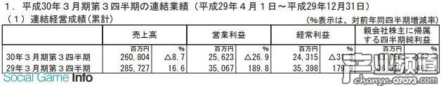 世嘉近三季净利仅137亿日元 主机游戏销量1428万份