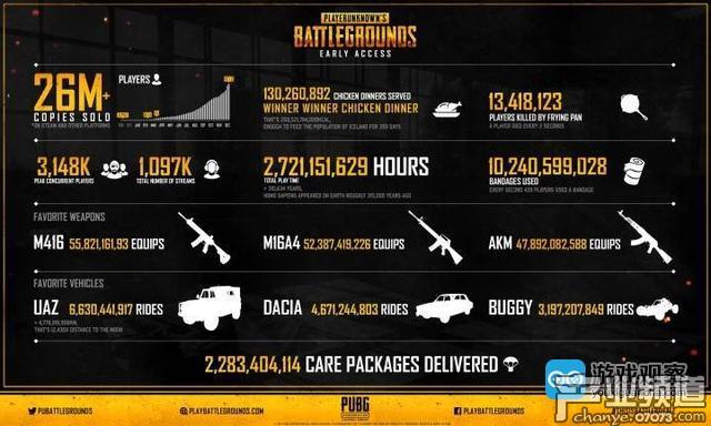 """《绝地求生》官方大数据:玩家""""吃鸡""""1.3亿次"""
