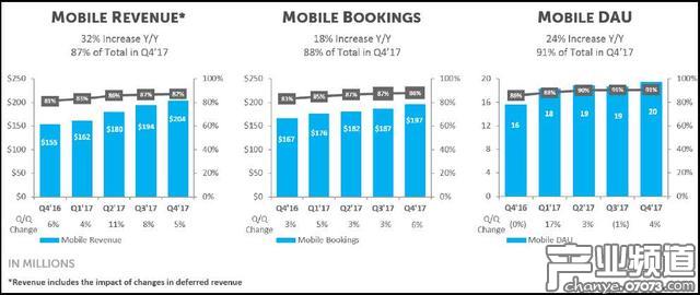 Zynga移动平台增长趋势