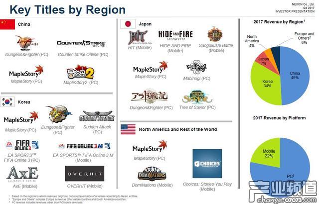 各地区的主力游戏作品