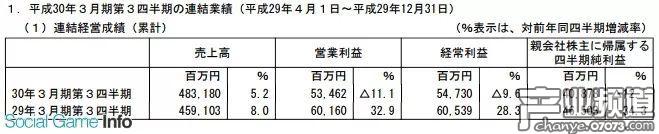 万代南梦宫近三季盈利408亿日元 主力IP表现稳定