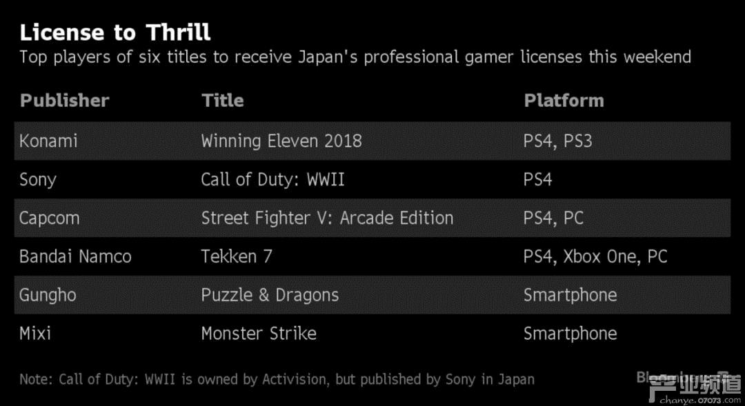 六款游戏的优胜者将在本周末获得日本职业玩家执照