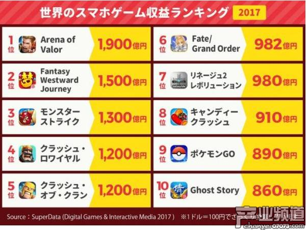 《FGO》2017年赚到982亿日元 销量排名世界第六