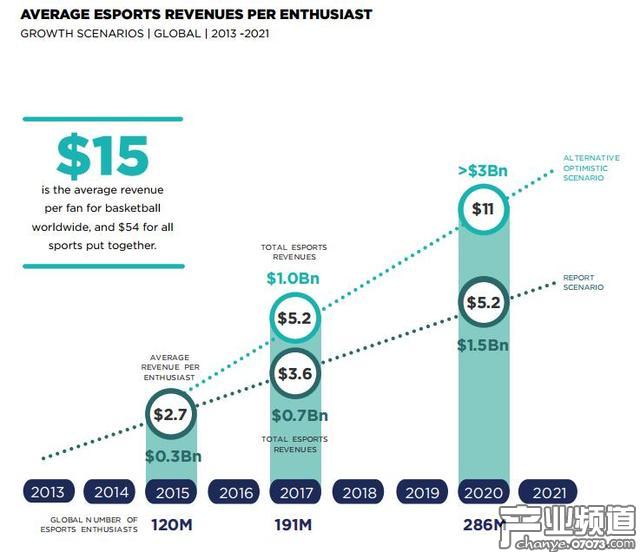 Newzoo:未来3年电竞市场将迎高速增长期