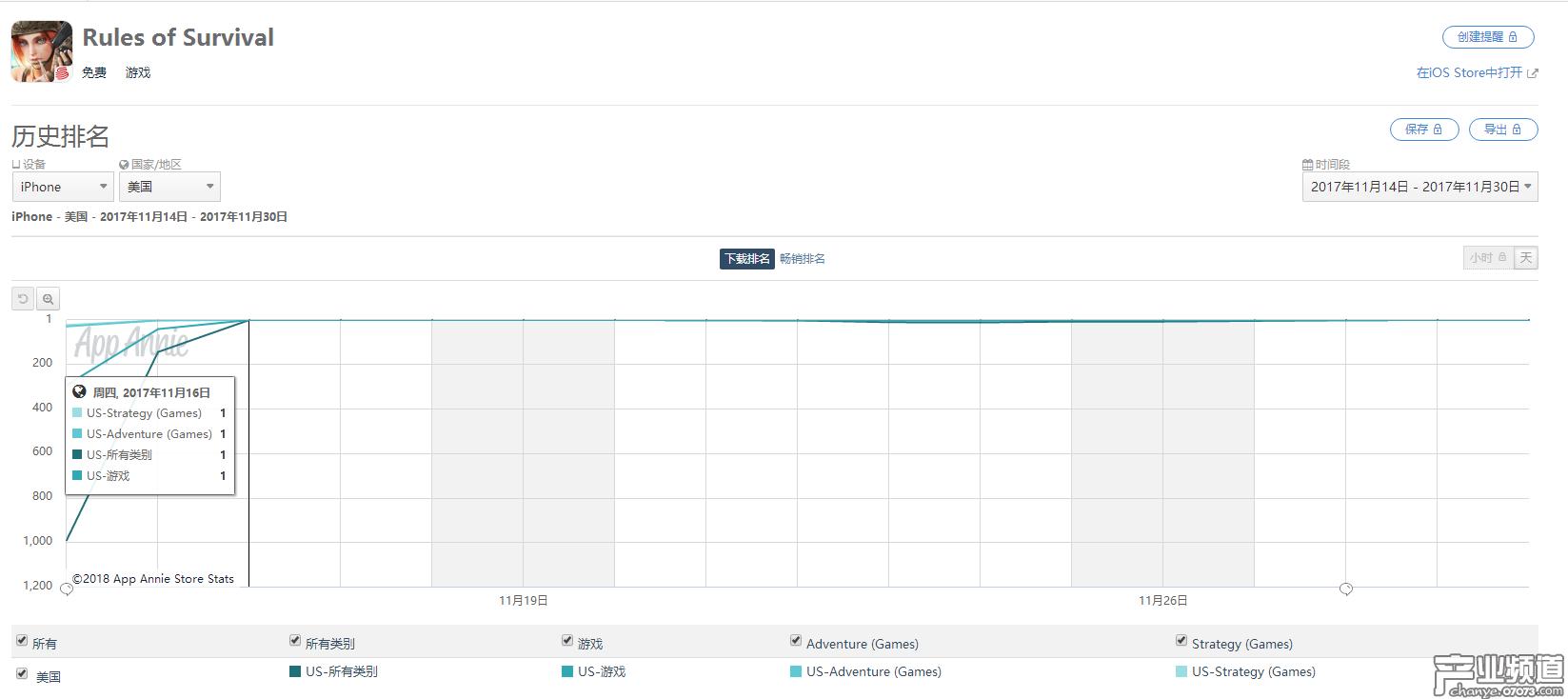 以美国地区为例,《终结者2》IOS端下载量曾一度跃居榜首