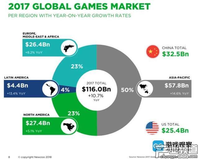 2017全球游戏市场