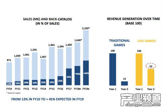 育碧2018财年Q3收入约56亿 同比大幅增长36.8%