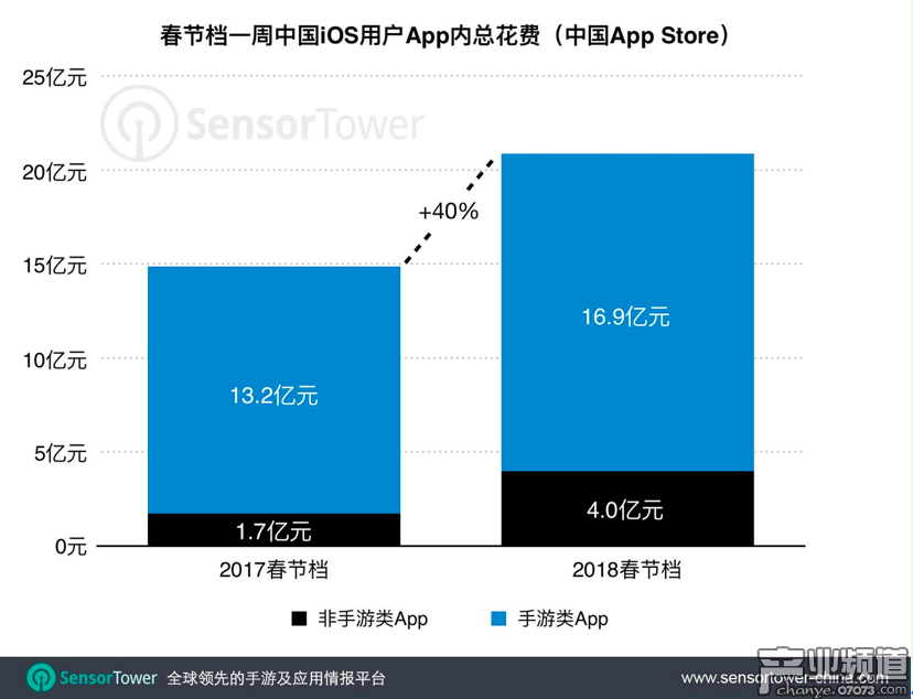 非手游类App吸金量涨幅更大,娱乐App花费增长近200%