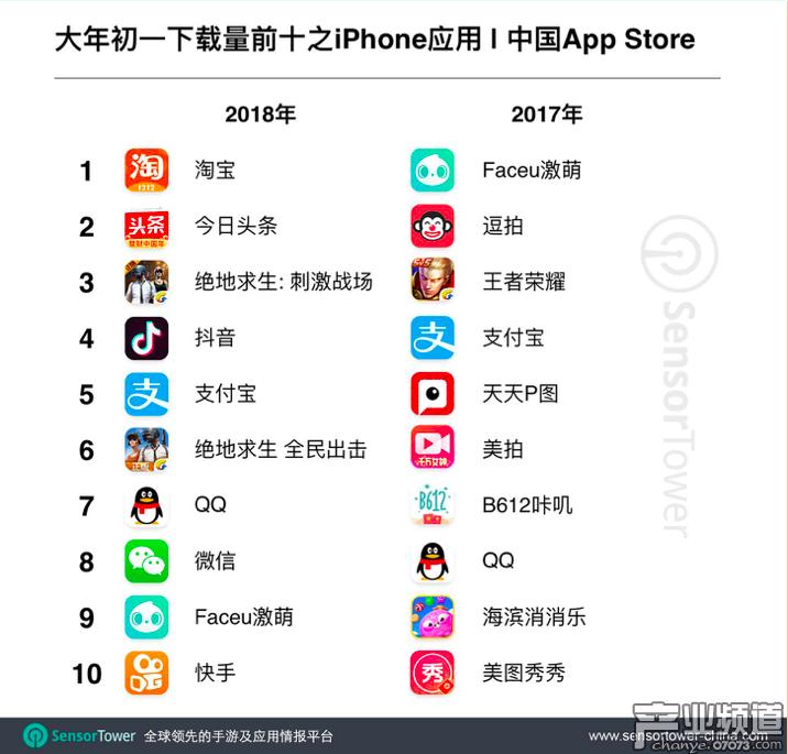 春节当天,这些App和手机游戏最受欢迎