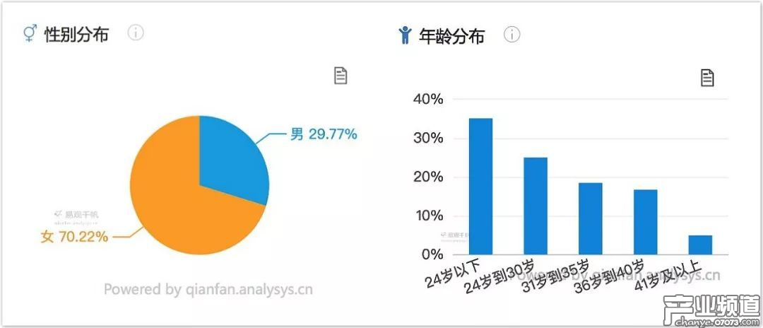 用户画像:大城市用户过半,年轻女性用户为主