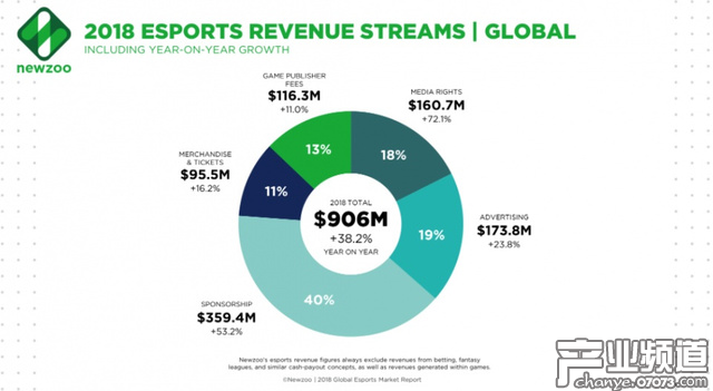 Newzoo:2018年全球电竞经济将增长到9亿美元