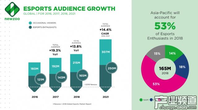 今年全球电子竞技观众将达到3.8亿