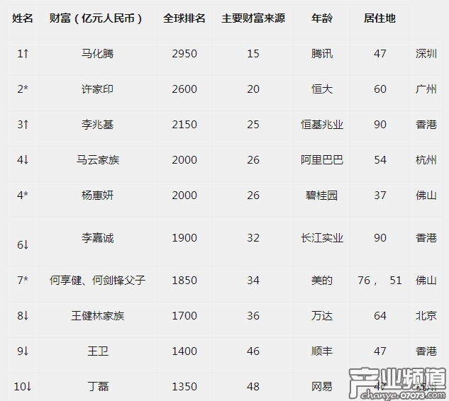 2018胡润全球富豪榜:马化腾正式成为华人首富