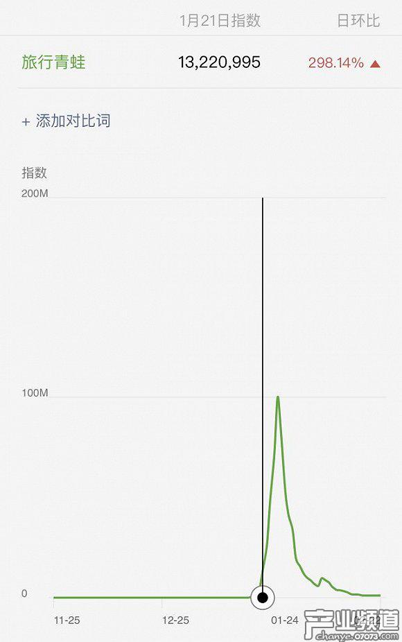 旅行青蛙在微信的爆发式增长