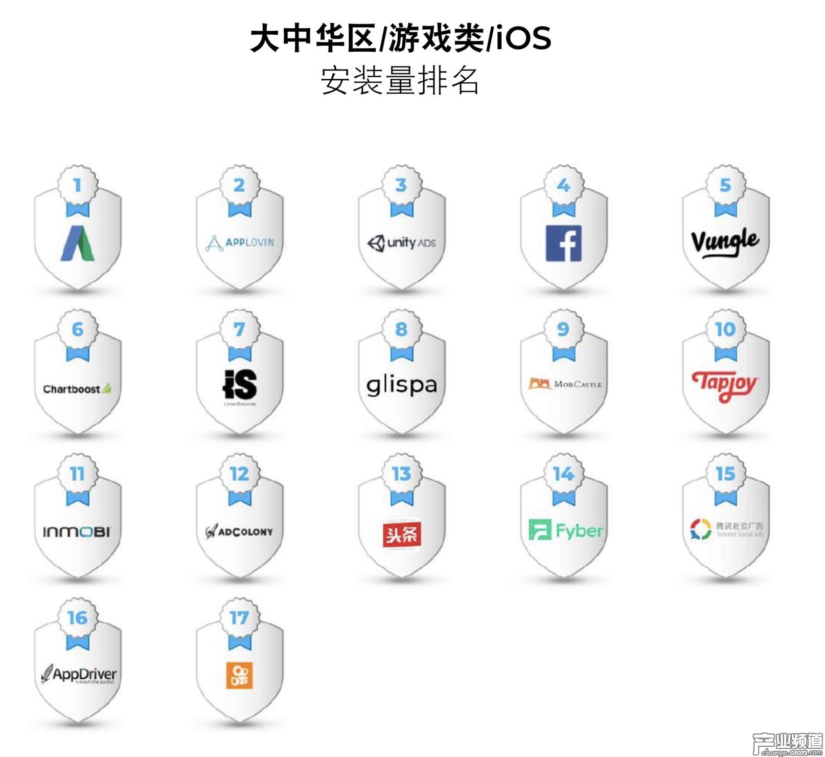 大中华区iOS游戏类安装量排名