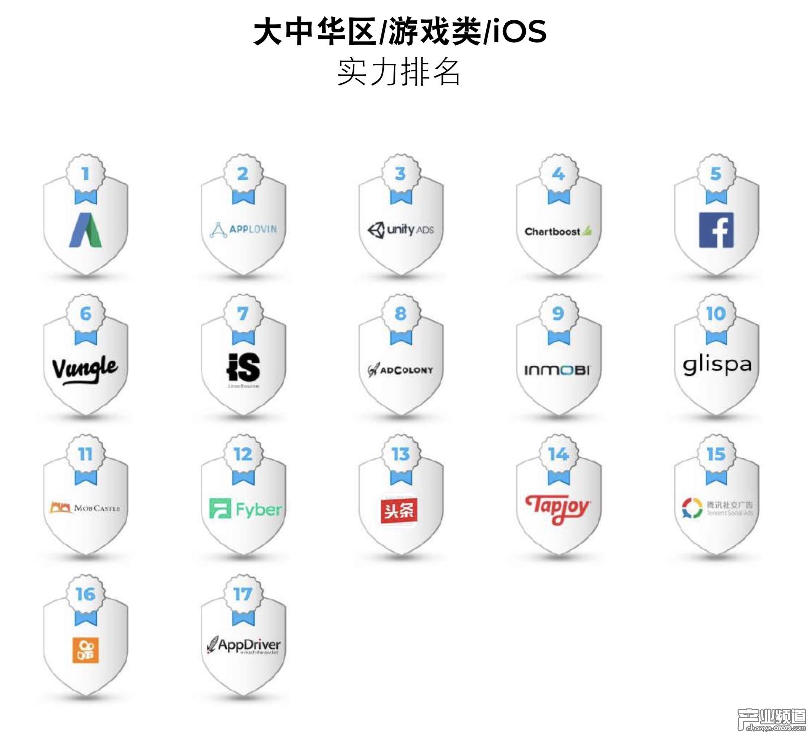 大中华区iOS游戏类实力排行