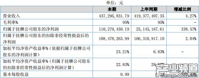 华清飞扬2017年净利润1.10亿元 同比增长338.57%
