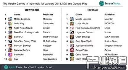 2018 年 1 月印尼手机游戏 iOS 和 Google Play 下载榜和畅销榜 Top10