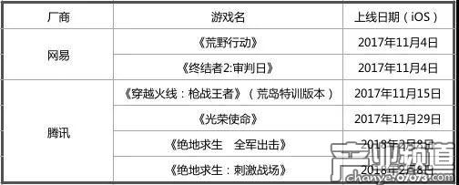 腾讯网易两大厂总共6款手游均悉数登场